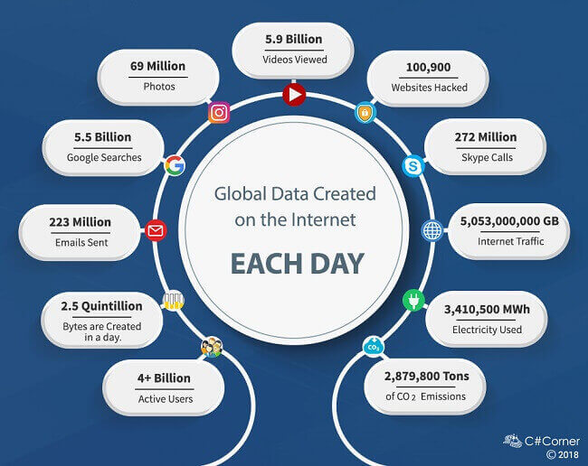 Daily data on the internet