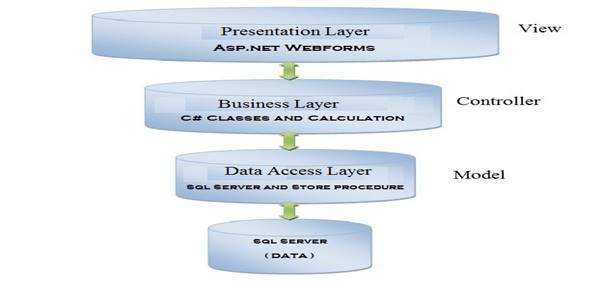 How to create three layer architecture of asp application figure 1 3 layers architecture ccuart Image collections