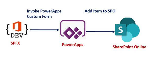 Integrate PowerApps with SPFX WebPart