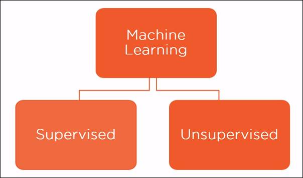 Machine Learning In Azure