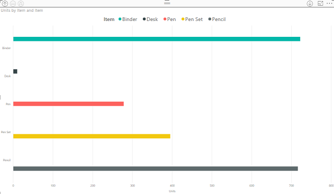 introduction to power bi visuals part three clustered bar chart