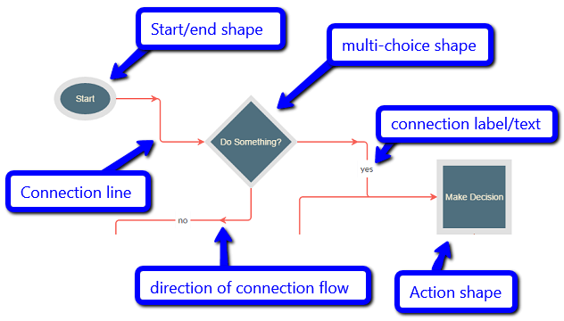 Javascript flow chart and workflow with c asp mvc before we start jumping into code lets have a look at the basics of how things hang together visually with flow charts and jsplumb in particular ccuart Image collections