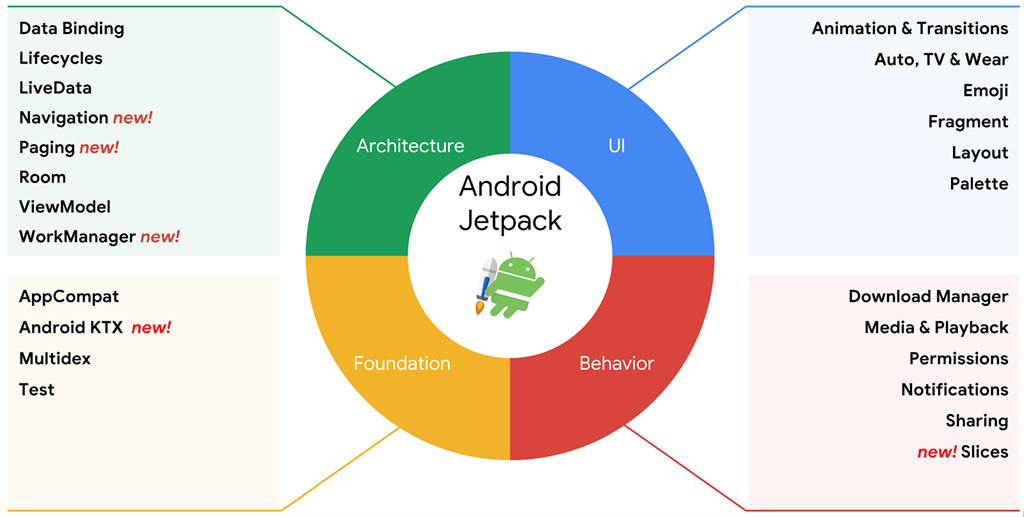 Jetpack Features In Android