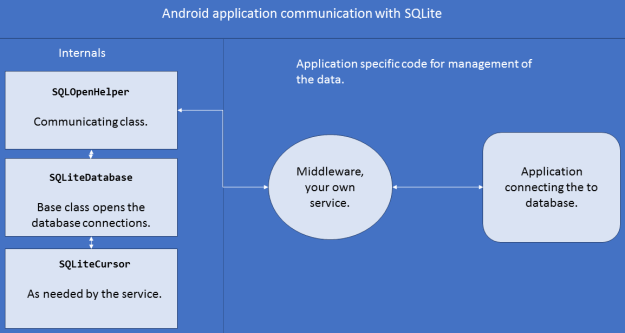 Learning sqlite databases in xamarin for android figure 4 structure of the system communication with sqlite database ccuart Image collections