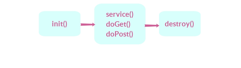 lifecycle of servlet