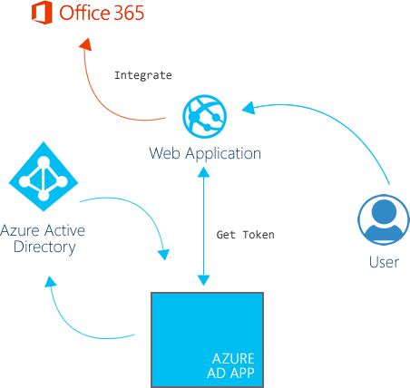 Meeting the Azure AD Apps