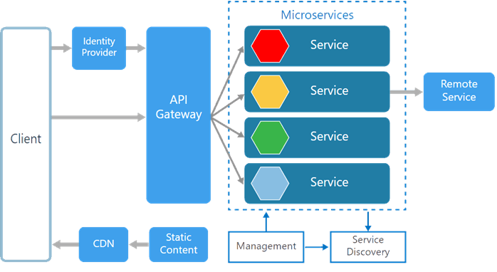 Microservice Using ASP.NET Core