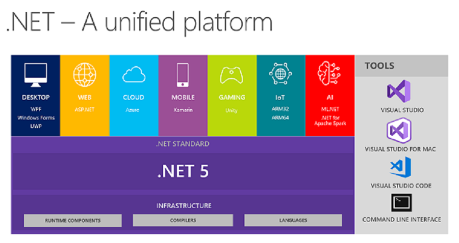 .Net 5 Is The Future Of .Net - What Every .Net Developers Must Know
