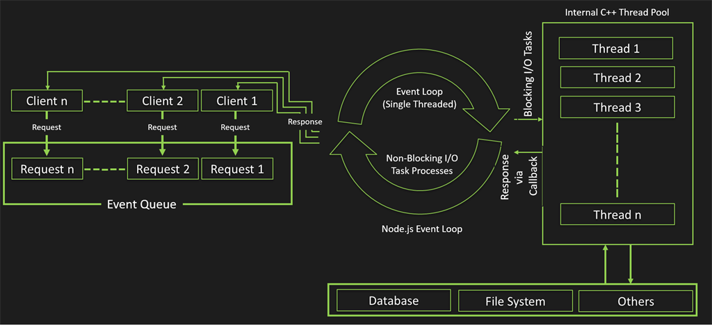 Nodejs event loop the above diagram shows the execution process of nodejs lets understand it step by step ccuart Image collections