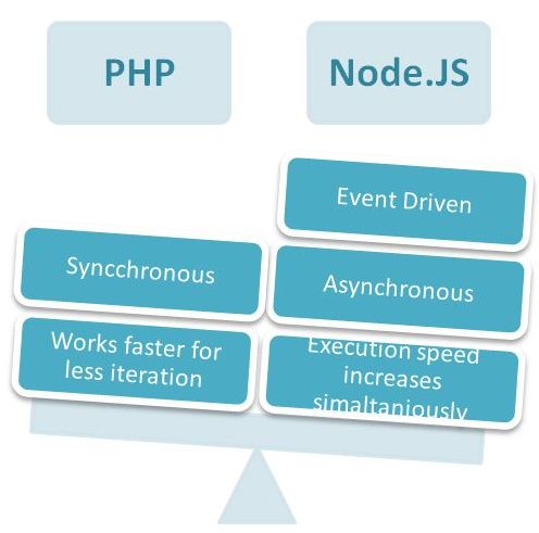 Node.js and PHP