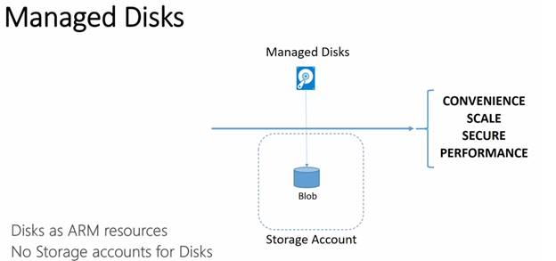 Azure Managed Disks