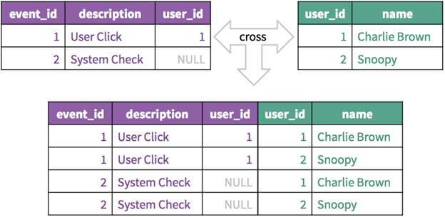 Overview Of Joins In SQL