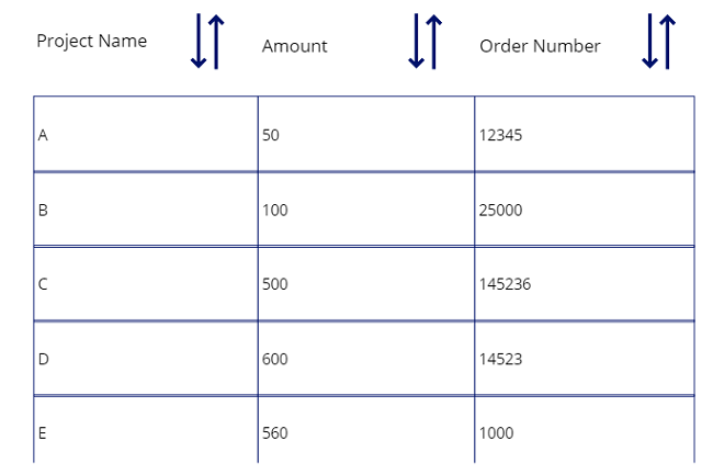 Perform Multiple Sort Operation In PowerApps Gallery Or Data Table Control