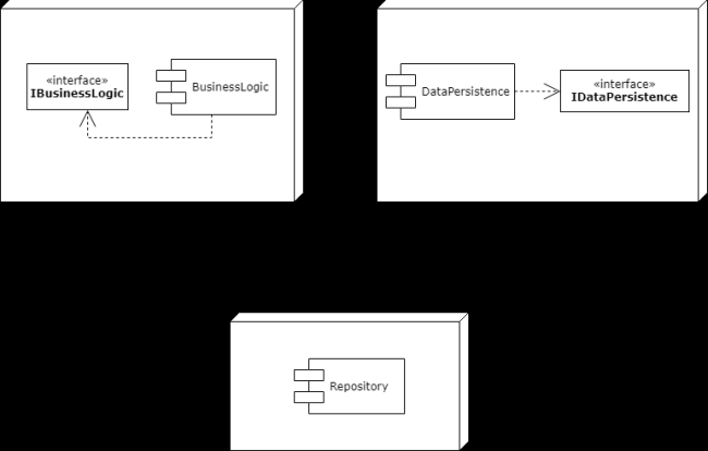 Repository and UnitOfWork Pattern