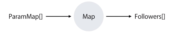 Routing And Navigation In Angular