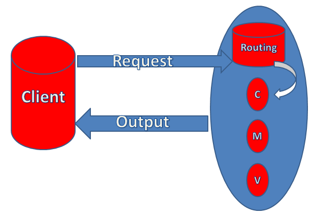 Routing In MVC 5