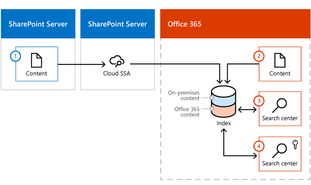 SharePoint 2019 - Cloud Hybrid Search