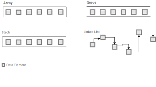 Linear data structure