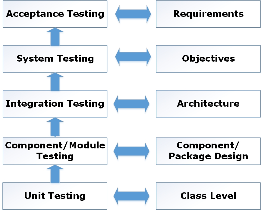 Software Testing - Best Practices And Principles To Write Unit Testing