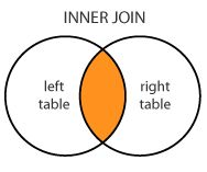 how to use left inner join in sql