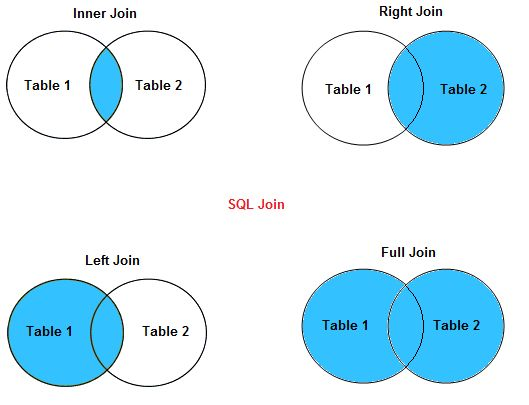 How to join two tables in linq