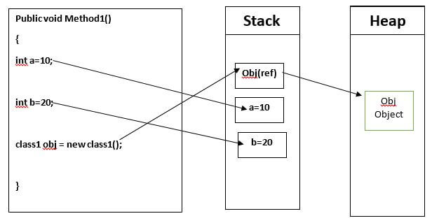 example of stack in c