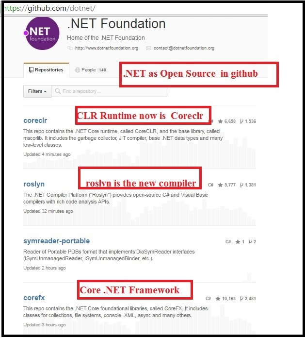 starting with asp net core