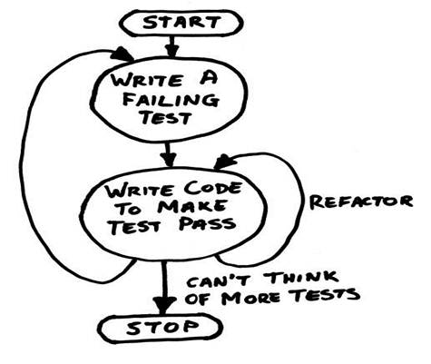 Test Driven Development Tdd