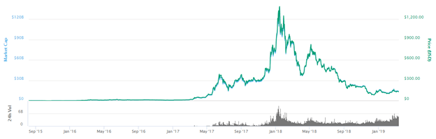 The 10 Most Important Cryptocurrencies In 2019