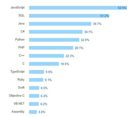 figure 1 stackoverflow survey for most used programming languages