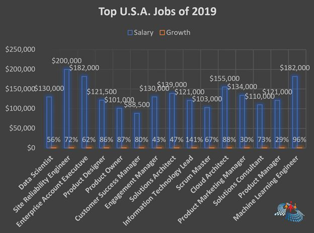 Top USA Jobs in 2019