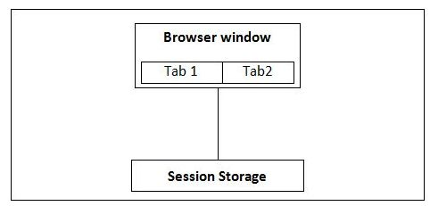 Session Storage