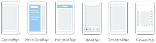 Types Of Pages In Xamarin