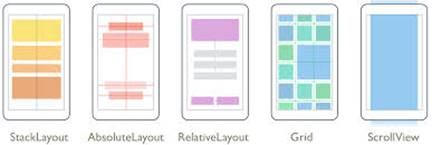 Types Of Xamarin Layouts