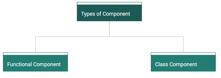 Types of Component in React