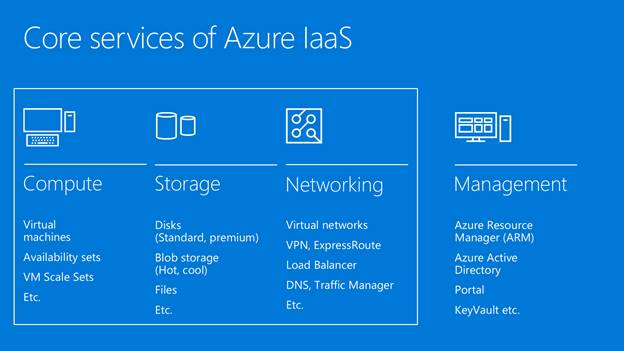 Use Azure Iaas As A Starting Point On Your Cloud Journey