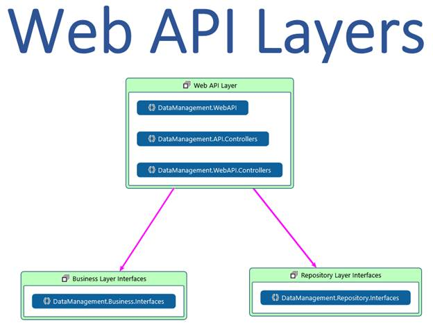 rest api best practises