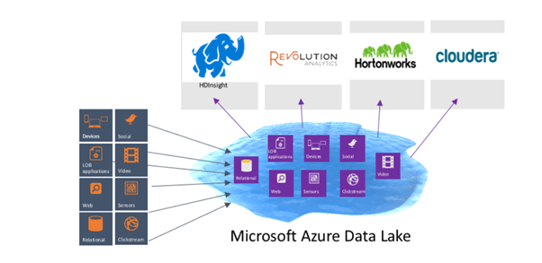 Azure Data Lake