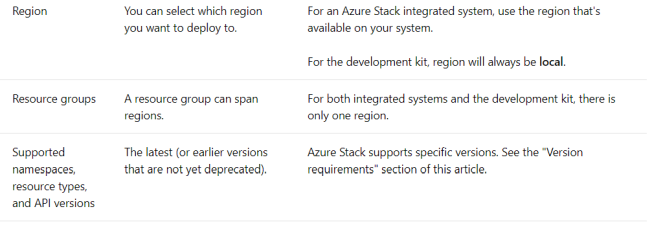 Azure Stack Explained