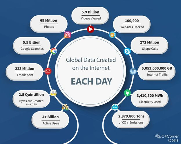 data generation per day