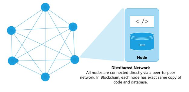 Nodes in distributed network