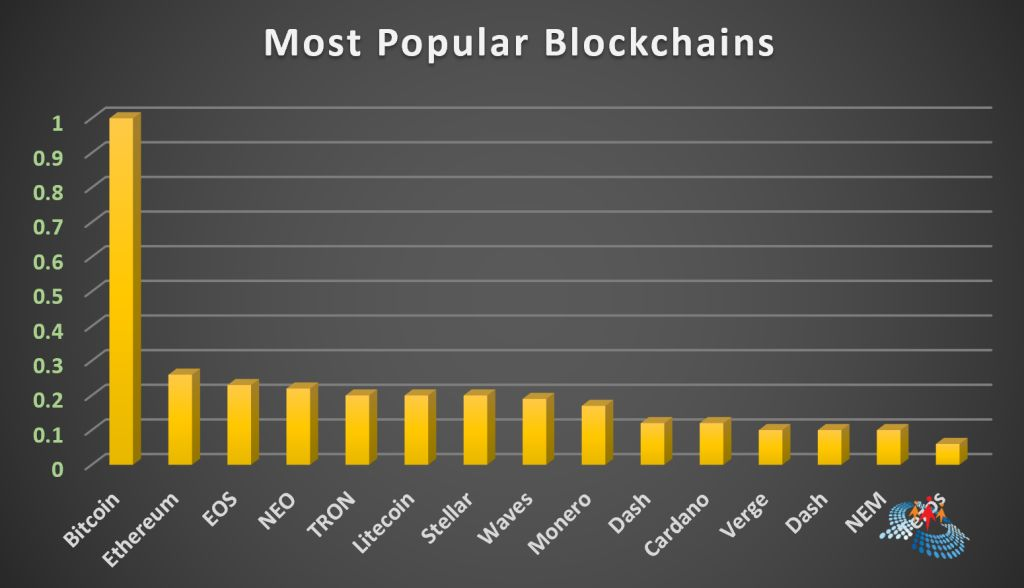 Most Popular Blockchain