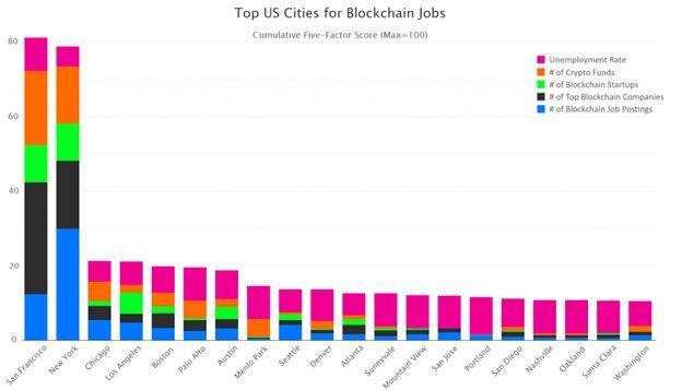 Top US Cities for Blockchain Jobs