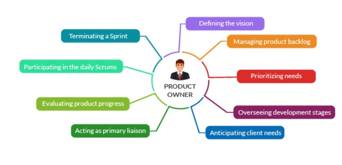 Who Is Product Owner In Agile Process