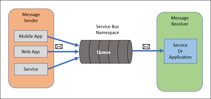Working With Queue - Azure Service Bus