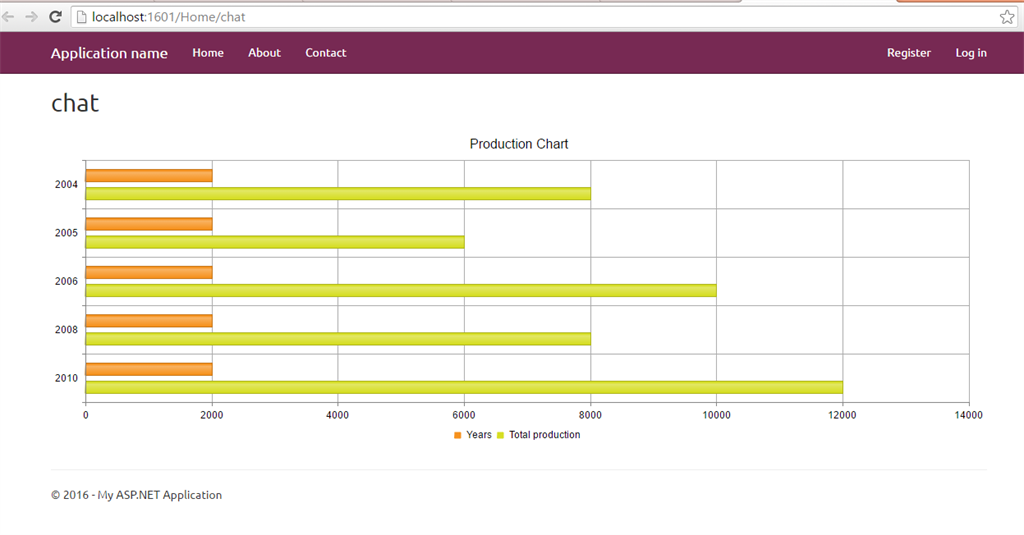 Working With Telerik Charts In Asp Mvc