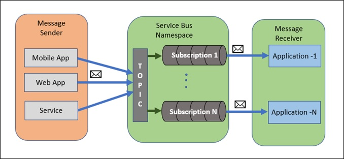 Working With Topic And Subscription - ​Azure Service Bus