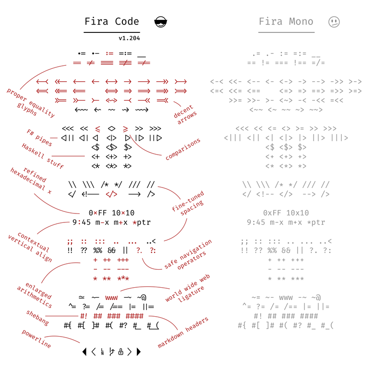 Fira Code Supported Ligatures