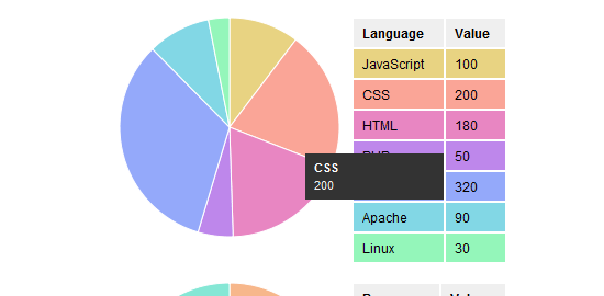 Do You Have Any Responsive Pie Chart