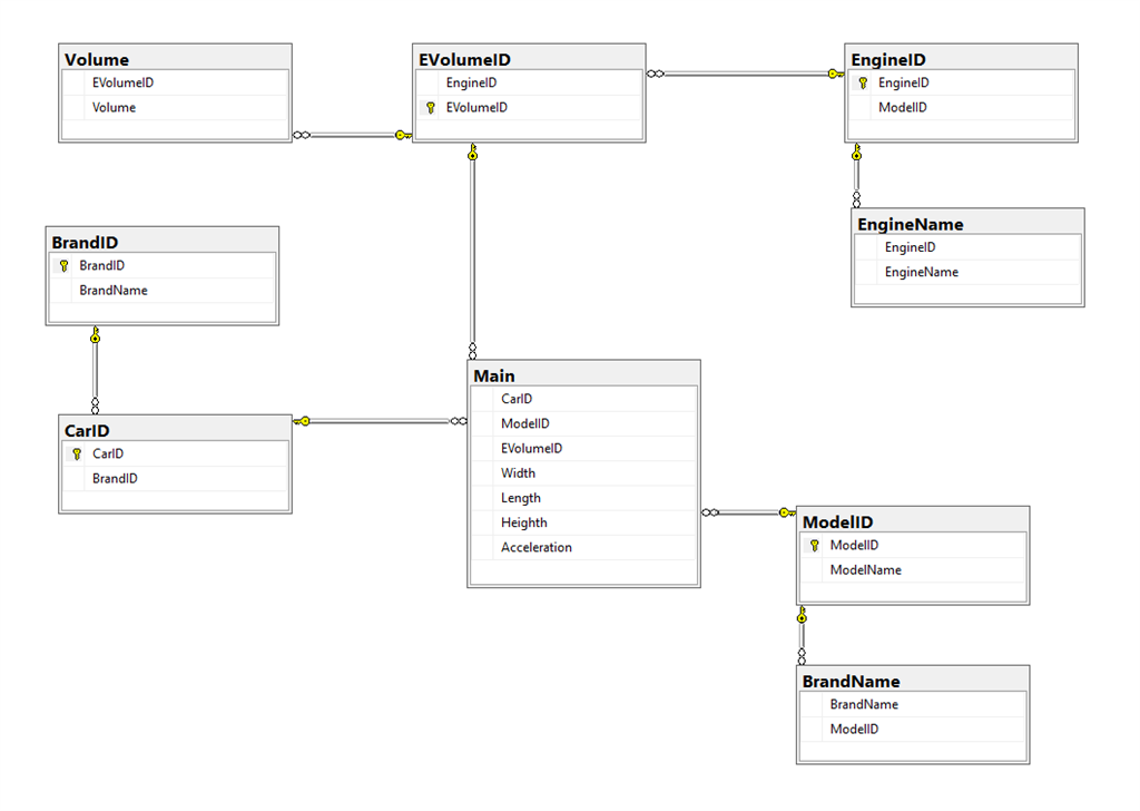 Database diagram ccuart Image collections